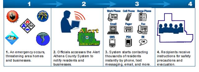 Alert Athens County Alert Process